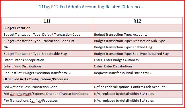 r12 federal financials features