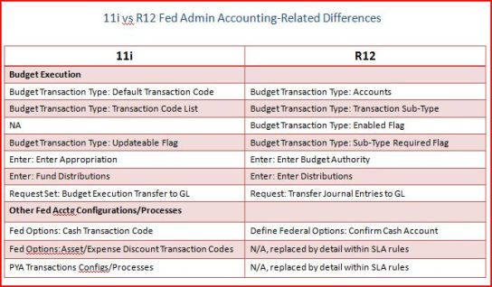 11i v R12 Fed Admin Differences