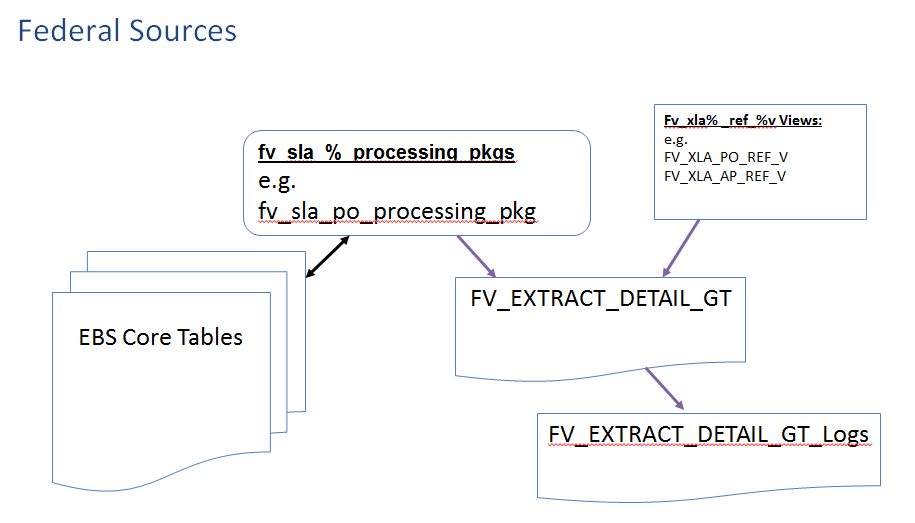 R12 SLA Sources Breakdown | Oracle Federal Applications