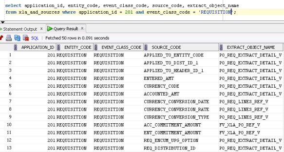R12 SLA Sources Breakdown   Oracle Federal Applications